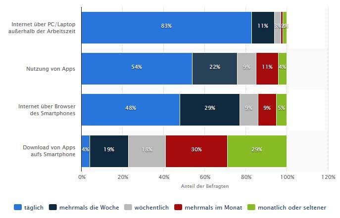 Online Marketing Mix, Erwartungen von Konsumenten HEUTE UND MORGEN. Trends, Digitalisierung der Geschäftsprozessen & Mediengewohnheiten.