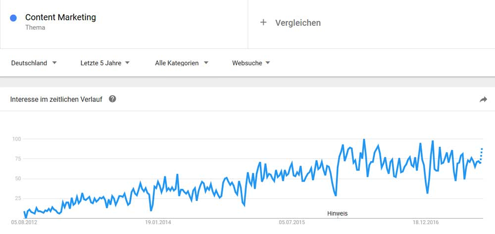 Content-Marketing Dresden