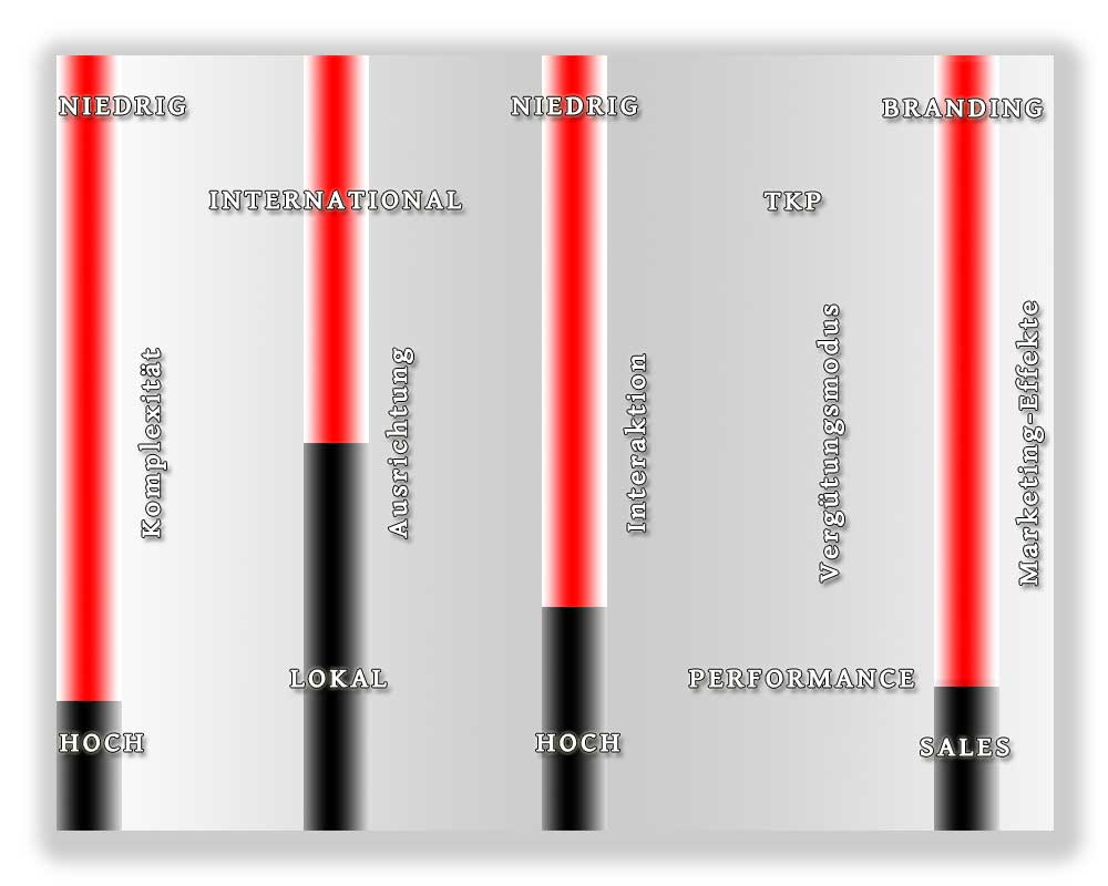 Einordnung der Eigenschaften von Online-PR im Raster